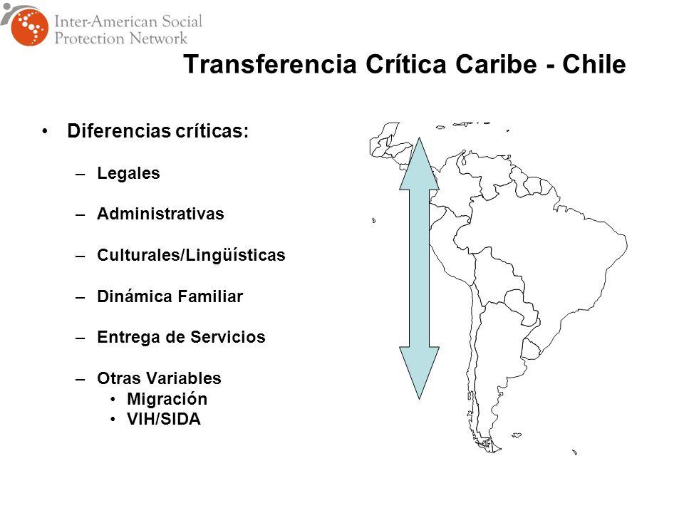 Transferencia Crítica Caribe - Chile Diferencias críticas: –Legales –Administrativas –Culturales/Lingüísticas –Dinámica Familiar –Entrega de Servicios –Otras Variables Migración VIH/SIDA