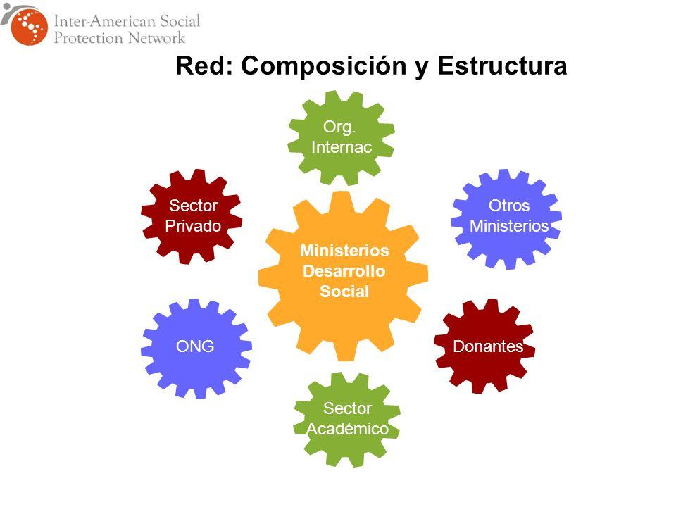 Ministerios Desarrollo Social ONG Sector Privado Otros Ministerios Donantes Sector Académico Red: Composición y Estructura Org.