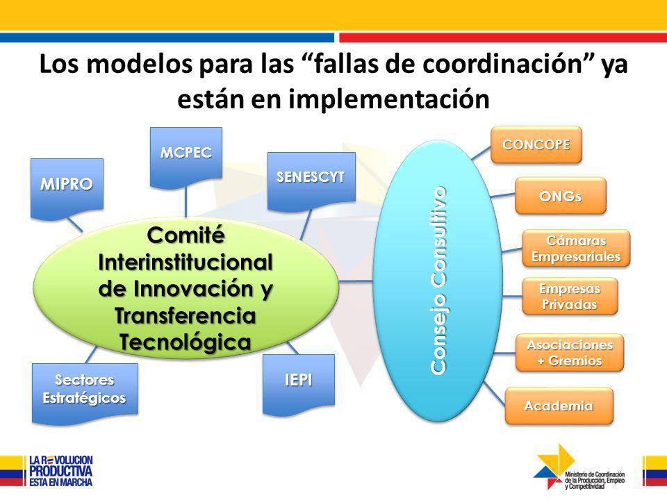 Empresas Privadas Cámaras Empresariales AcademiaAcademia ONGsONGs Asociaciones + Gremios Comité Interinstitucional de Innovación y Transferencia Tecnológica IEPIIEPI Sectores Estratégicos SENESCYTSENESCYT MCPECMCPEC MIPROMIPRO Consejo Consultivo CONCOPECONCOPE Los modelos para las fallas de coordinación ya están en implementación