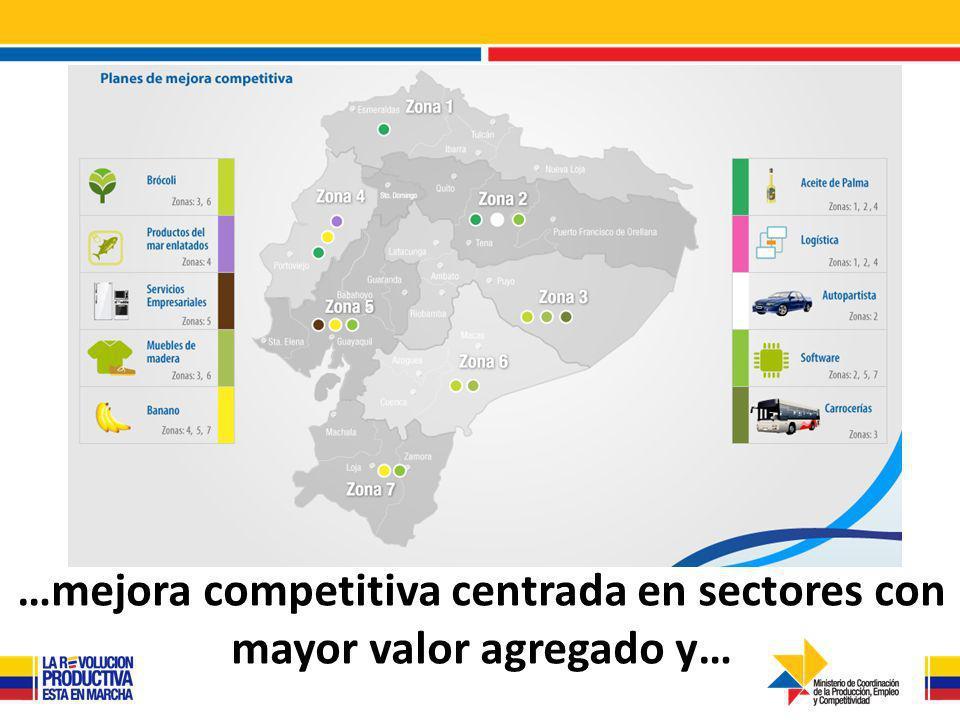…mejora competitiva centrada en sectores con mayor valor agregado y…