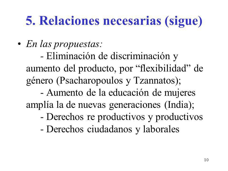 10 5. Relaciones necesarias (sigue) En las propuestas: - Eliminación de discriminación y aumento del producto, por flexibilidad de género (Psacharopou