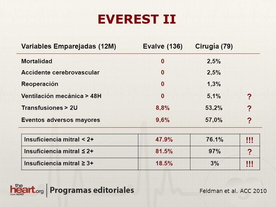 Variables Emparejadas (12M)Evalve (136)Cirugía (79) Mortalidad02,5% Accidente cerebrovascular02,5% Reoperación01,3% Ventilación mecánica > 48H05,1% ?