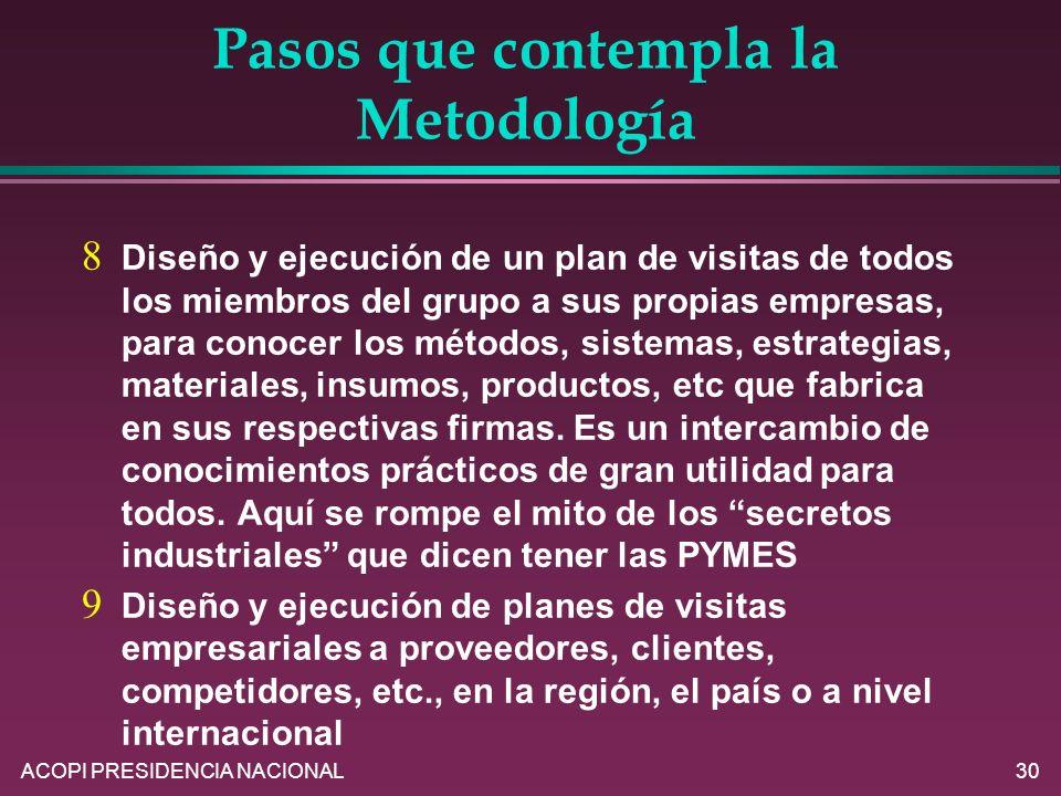 ACOPI PRESIDENCIA NACIONAL30 Pasos que contempla la Metodología Diseño y ejecución de un plan de visitas de todos los miembros del grupo a sus propias