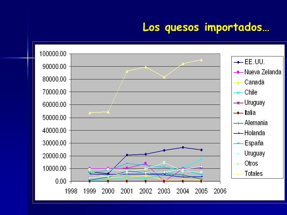 En el caso de la leche… 1. México mantiene 40% como déficit histórico 2.