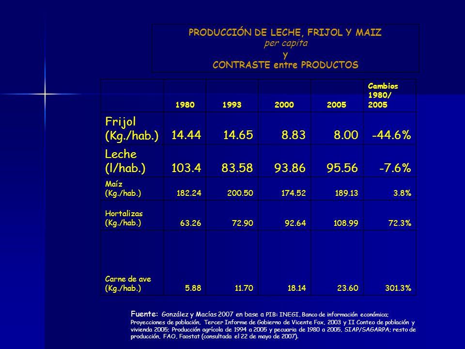 Premisa segunda maíz leche frijol caña de azucar * Con nuestras agriculturas no se satisface demanda interna de alimentos i.e., Crecimiento producción primaria fue de 3%, --excepto en hortalizas, frutas y carnes El país se transforma paulatinamente en importador de alimentos - situación que vulnera la economía una variación en los precios internacionales de alimentos repercusiones - en el poder adquisitivo y -en el derecho al acceso a alimentación de calidad nutritiva para todos los mexicanos -calidad de vida