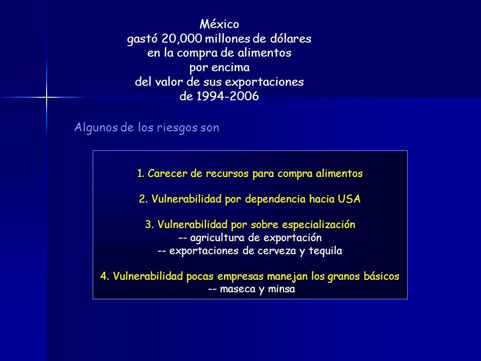 PRODUCCIÓN DE LECHE, FRIJOL Y MAIZ per capita y CONTRASTE entre PRODUCTOS 1980199320002005 Cambios 1980/ 2005 Frijol (Kg./hab.)14.4414.658.838.00-44.6% Leche (l/hab.)103.483.5893.8695.56-7.6% Maíz (Kg./hab.)182.24200.50174.52189.133.8% Hortalizas (Kg./hab.)63.2672.9092.64108.9972.3% Carne de ave (Kg./hab.)5.8811.7018.1423.60301.3% Fuente: González y Macías 2007 en base a PIB: INEGI, Banco de información económica; Proyecciones de población, Tercer Informe de Gobierno de Vicente Fox, 2003 y II Conteo de población y vivienda 2005; Producción agrícola de 1994 a 2005 y pecuaria de 1980 a 2005, SIAP/SAGARPA; resto de producción, FAO, Faostat (consultada el 22 de mayo de 2007).