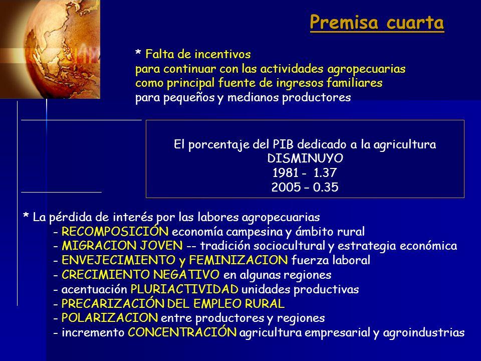 México gastó 20,000 millones de dólares en la compra de alimentos por encima del valor de sus exportaciones de 1994-2006 1.