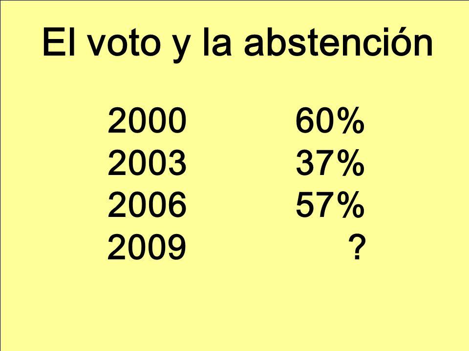 El voto y la abstención 200060% 200337% 200657% 2009