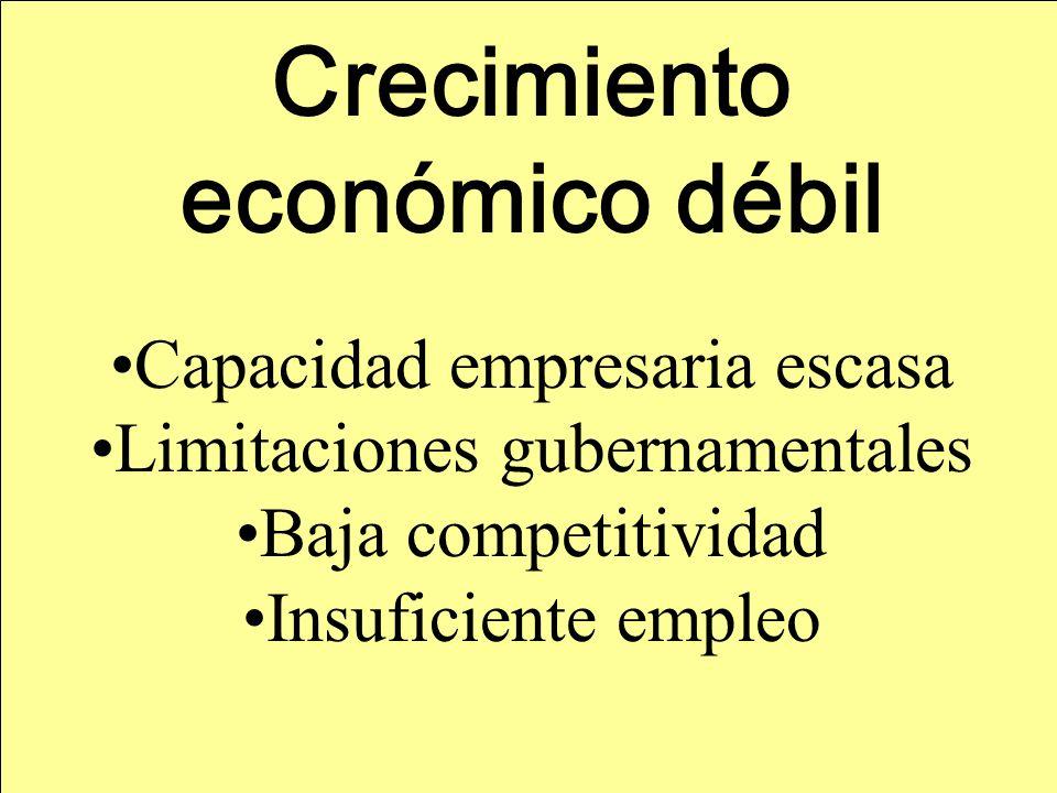 Crecimiento económico débil Capacidad empresaria escasa Limitaciones gubernamentales Baja competitividad Insuficiente empleo