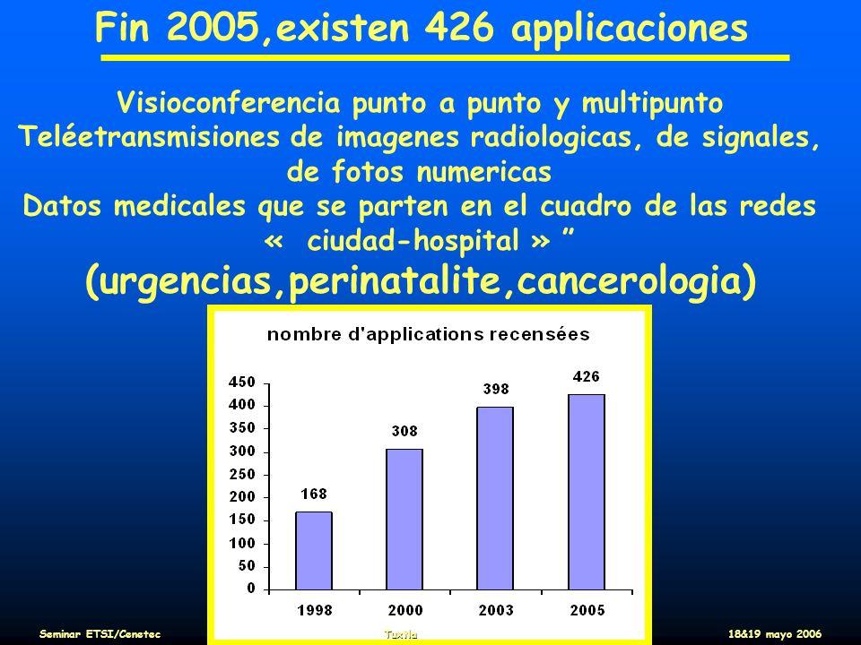 Fin 2005,existen 426 applicaciones Visioconferencia punto a punto y multipunto Teléetransmisiones de imagenes radiologicas, de signales, de fotos nume
