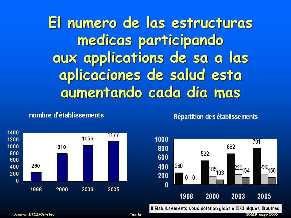 El numero de las estructuras medicas participando aux applications de sa a las aplicaciones de salud esta aumentando cada dia mas Seminar ETSI/Cenetec