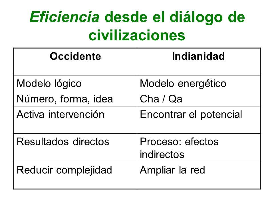 Eficiencia desde el diálogo de civilizaciones OccidenteIndianidad Modelo lógico Número, forma, idea Modelo energético Cha / Qa Activa intervenciónEnco