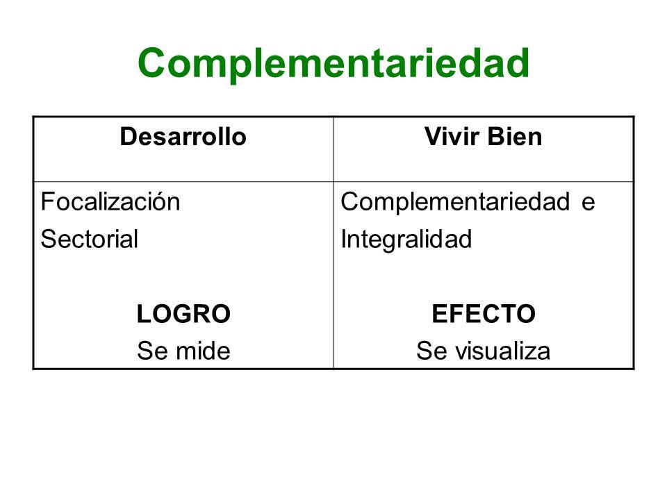 Complementariedad DesarrolloVivir Bien Focalización Sectorial LOGRO Se mide Complementariedad e Integralidad EFECTO Se visualiza