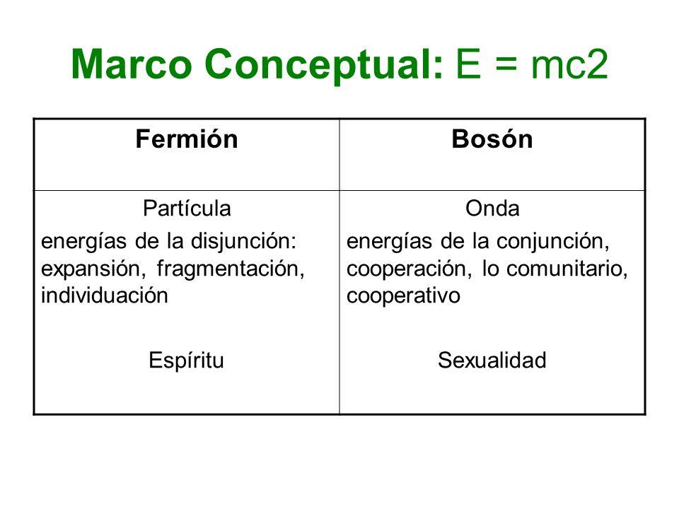 Marco Conceptual: E = mc2 FermiónBosón Partícula energías de la disjunción: expansión, fragmentación, individuación Espíritu Onda energías de la conju