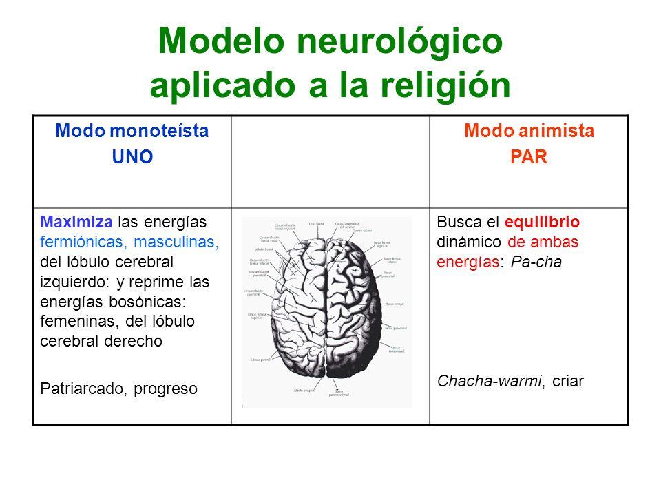 Modelo neurológico aplicado a la religión Modo monoteísta UNO Modo animista PAR Maximiza las energías fermiónicas, masculinas, del lóbulo cerebral izq