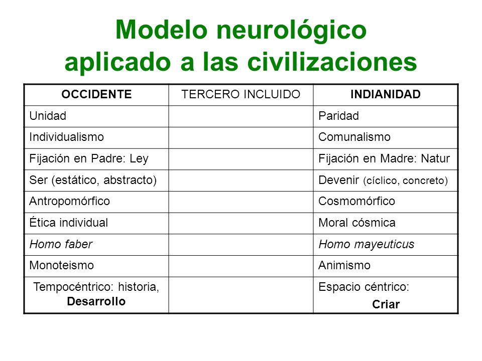 Modelo neurológico aplicado a las civilizaciones OCCIDENTETERCERO INCLUIDOINDIANIDAD UnidadParidad IndividualismoComunalismo Fijación en Padre: LeyFij