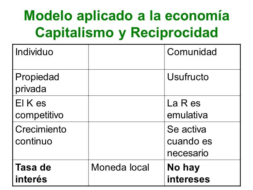 Modelo aplicado a la economía Capitalismo y Reciprocidad IndividuoComunidad Propiedad privada Usufructo El K es competitivo La R es emulativa Crecimie