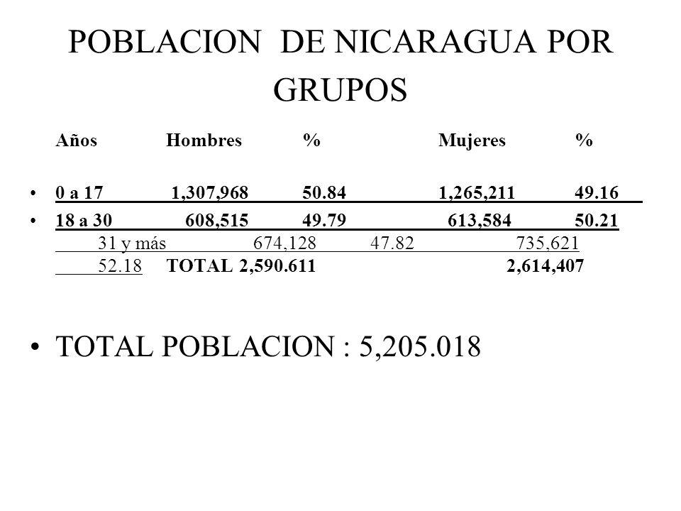 POBLACION DE NICARAGUA POR GRUPOS AñosHombres %Mujeres% 0 a 17 1,307,96850.84 1,265,21149.16 18 a 30 608,51549.79 613,584 50.21 31 y más 674,128 47.82