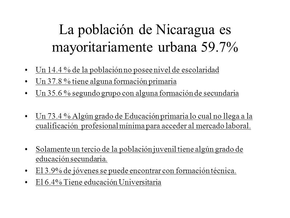 La población de Nicaragua es mayoritariamente urbana 59.7% Un 14.4 % de la población no posee nivel de escolaridad Un 37.8 % tiene alguna formación pr
