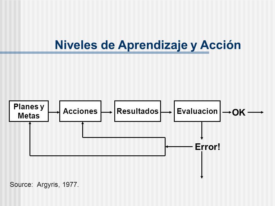 Niveles de Aprendizaje y Acción Planes y Metas AccionesResultados Source: Argyris, 1977. Error! OK Evaluacion