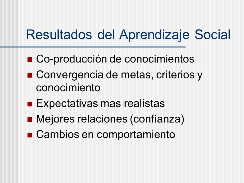 Resultados del Aprendizaje Social Co-producción de conocimientos Convergencia de metas, criterios y conocimiento Expectativas mas realistas Mejores re