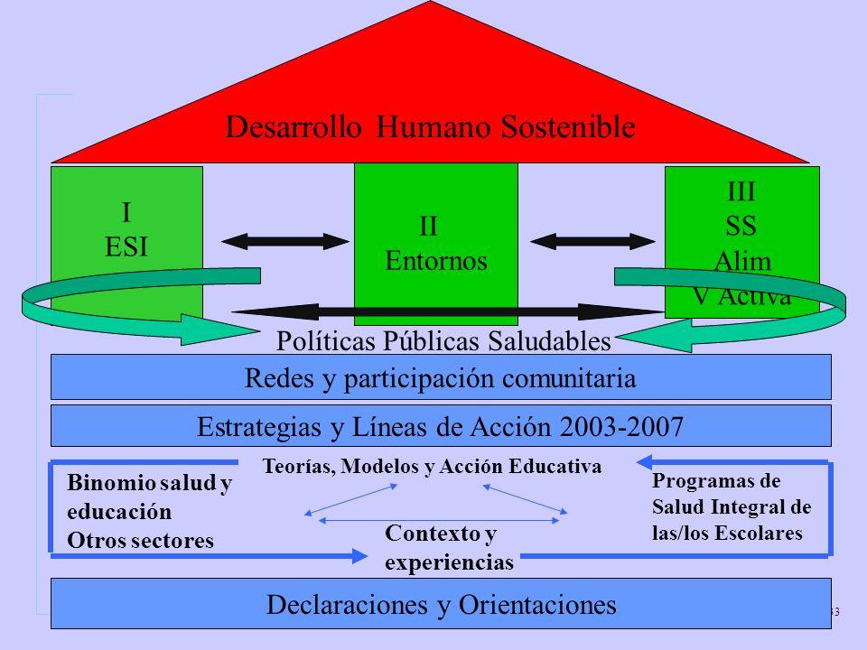 Pan American Health Organization 33 Estrategias y Líneas de Acción 2003-2007 Redes y participación comunitaria I ESI II Entornos III SS Alim V Activa