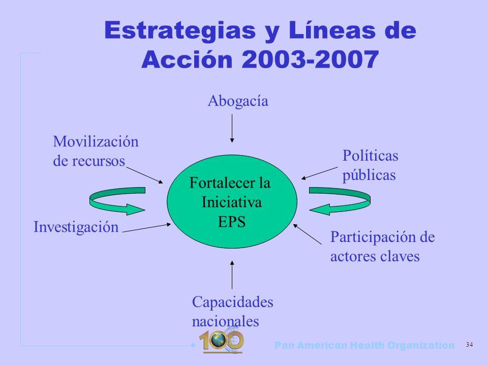 Pan American Health Organization 34 Estrategias y Líneas de Acción 2003-2007 Fortalecer la Iniciativa EPS Abogacía Movilización de recursos Investigac