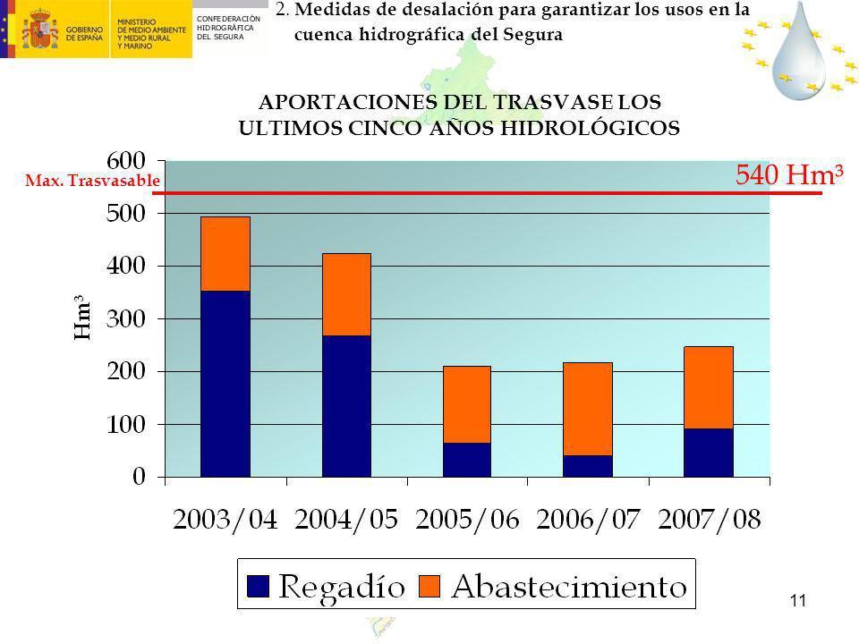 11 APORTACIONES DEL TRASVASE LOS ULTIMOS CINCO AÑOS HIDROLÓGICOS 2. Medidas de desalación para garantizar los usos en la cuenca hidrográfica del Segur