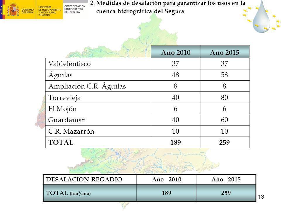 13 DESALACION REGADIOAño 2010Año 2015 TOTAL (hm 3 /año) 189259 Año 2010Año 2015 Valdelentisco37 Águilas4858 Ampliación C.R. Águilas88 Torrevieja4080 E