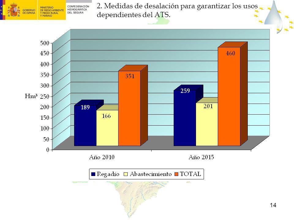14 PREVISIÓN DESALACIÓN PARA 2010 Y 2015 2. Medidas de desalación para garantizar los usos dependientes del ATS.