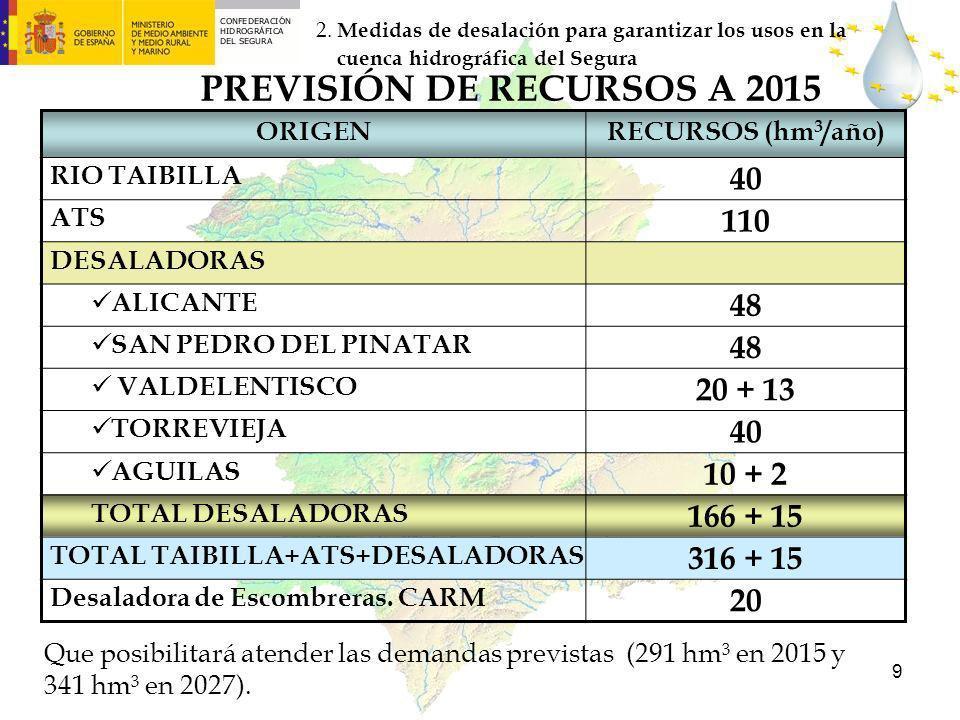 9 PREVISIÓN DE RECURSOS A 2015 ORIGENRECURSOS (hm 3 /año) RIO TAIBILLA 40 ATS 110 DESALADORAS ALICANTE 48 SAN PEDRO DEL PINATAR 48 VALDELENTISCO 20 +