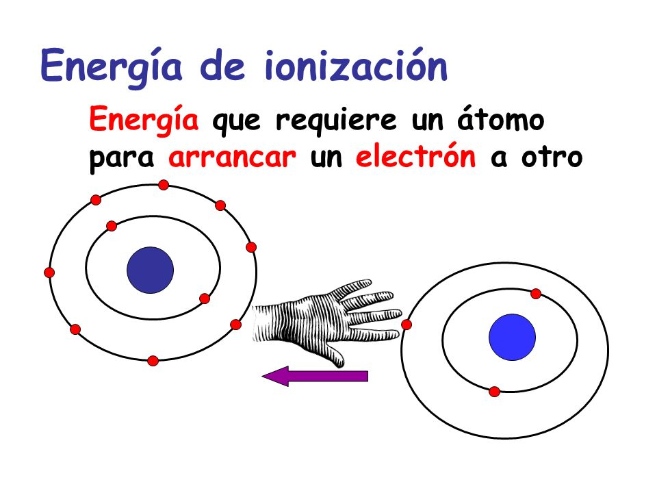 ENERGÍA DE IONIZACIÓN Aumenta DisminuyeDisminuye
