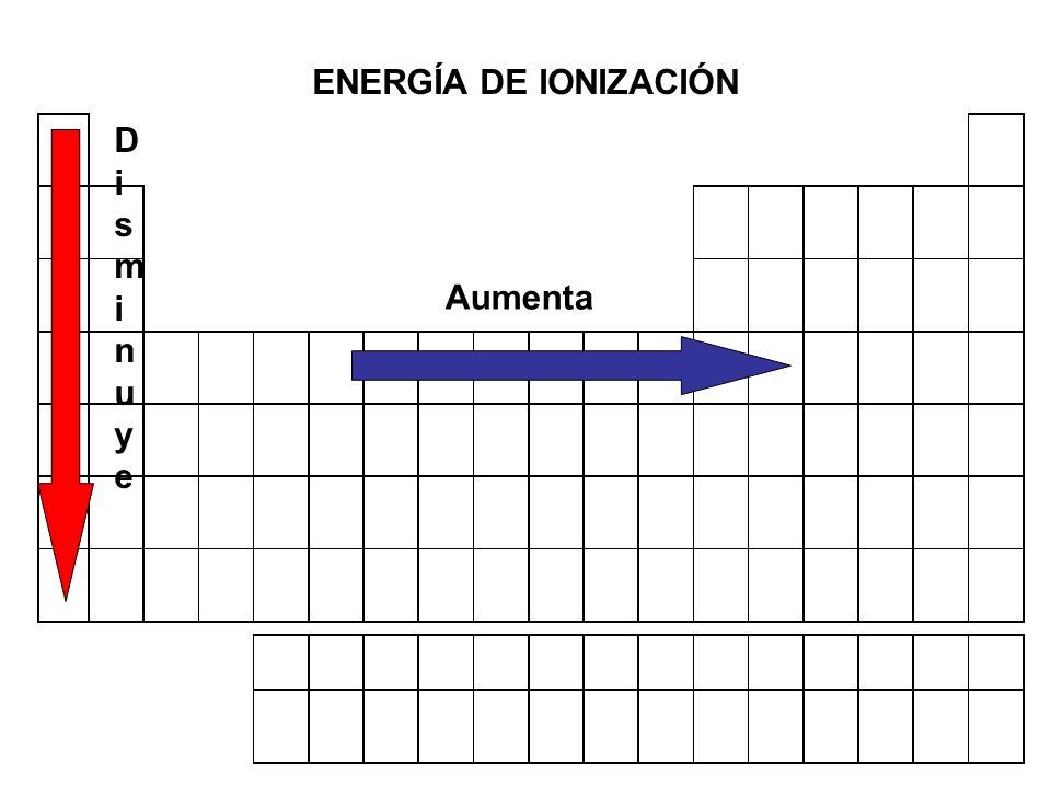 Afinidad electrónica Energía involucrada cuando un átomo gana un electrón