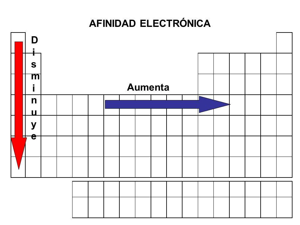 Electronegatividad Fuerza con la que un átomo atrae al par de electrones que forman el enlace F H 4.0 2.1 4.0