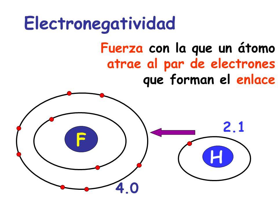 Electronegatividad Fuerza con la que un átomo atrae al par de electrones que forman el enlace F H 4.0 2.1