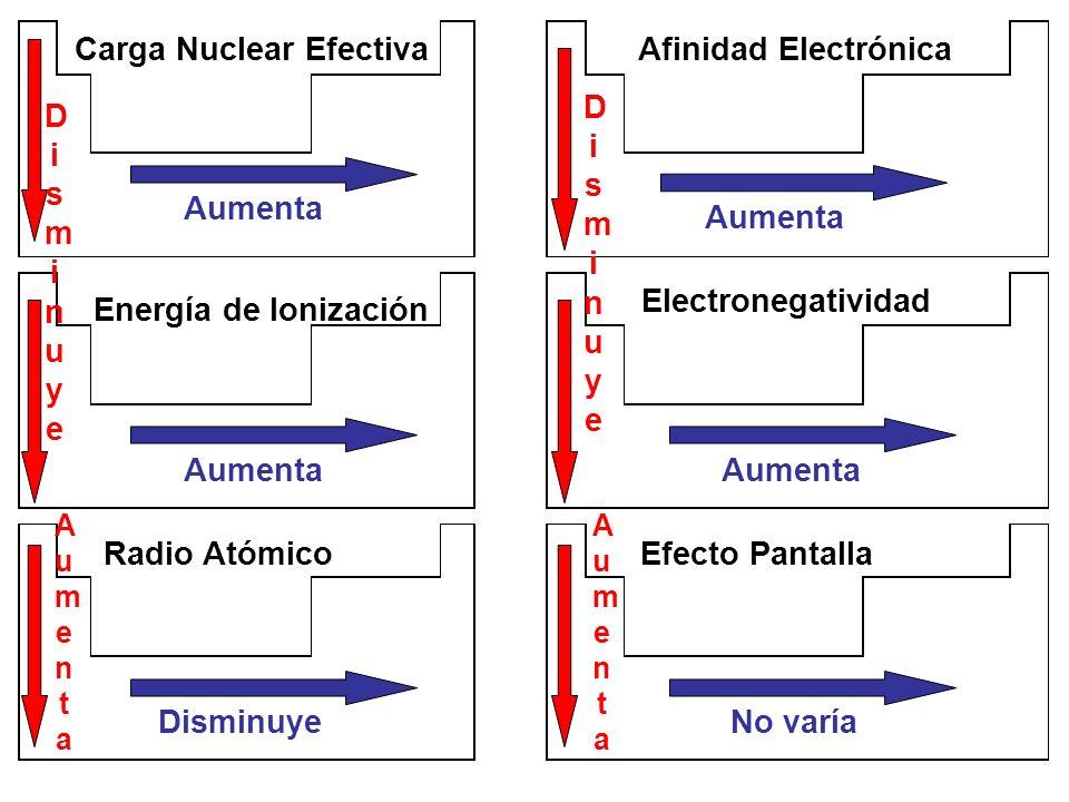 1.Nombre y símbolo del elemento del periodo 2 que tenga el radio atómico más grande 2.Nombre y símbolo del elemento del periodo 3 que tenga la carga nuclear efectiva menor 3.Nombre y símbolo del elemento del periodo 4 que tenga el efecto pantalla mayor Ejercicios de Propiedades Periódicas (1)