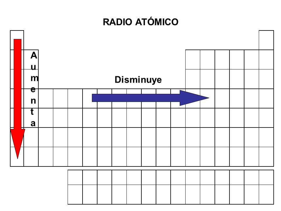 Carga Nuclear Efectiva Fuerza con la que el núcleo positivo atrae a los electrones de la capa de valencia