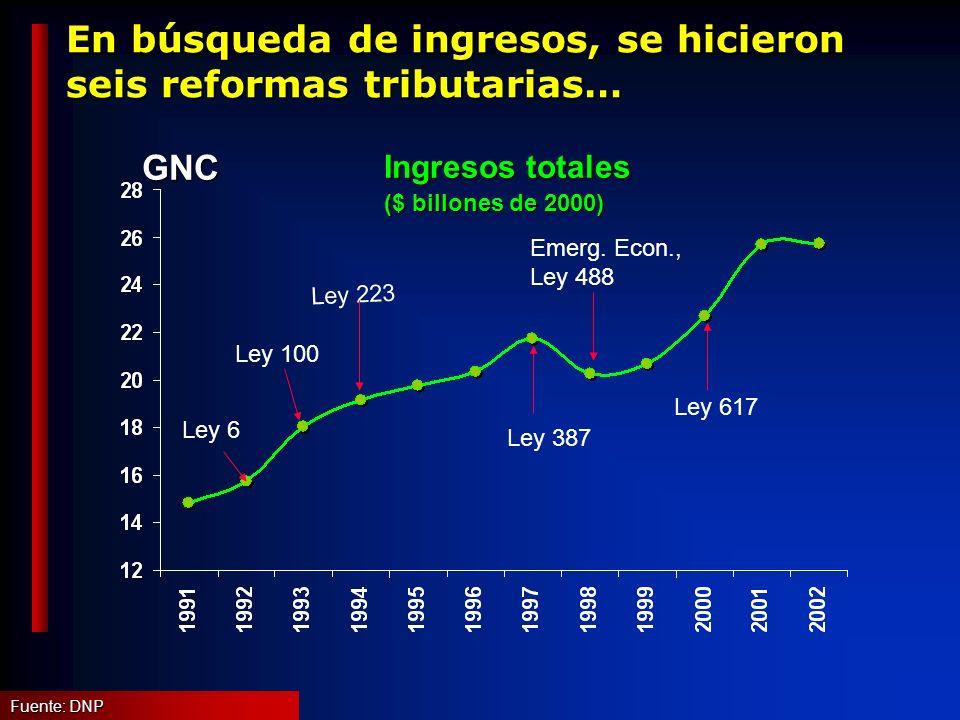 En búsqueda de ingresos, se hicieron seis reformas tributarias… Fuente: DNP GNC Ingresos totales ($ billones de 2000) Ley 6 Emerg.