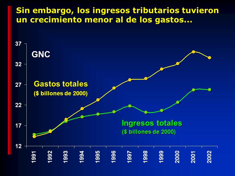 Sin embargo, los ingresos tributarios tuvieron un crecimiento menor al de los gastos...