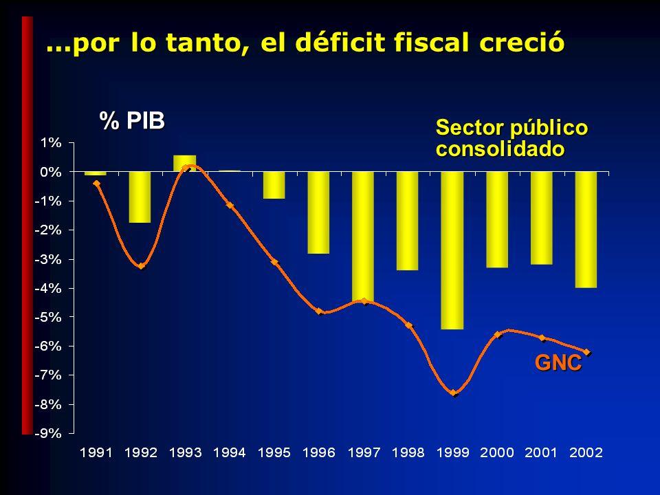 ...por lo tanto, el déficit fiscal creció % PIB Sector público consolidado GNC