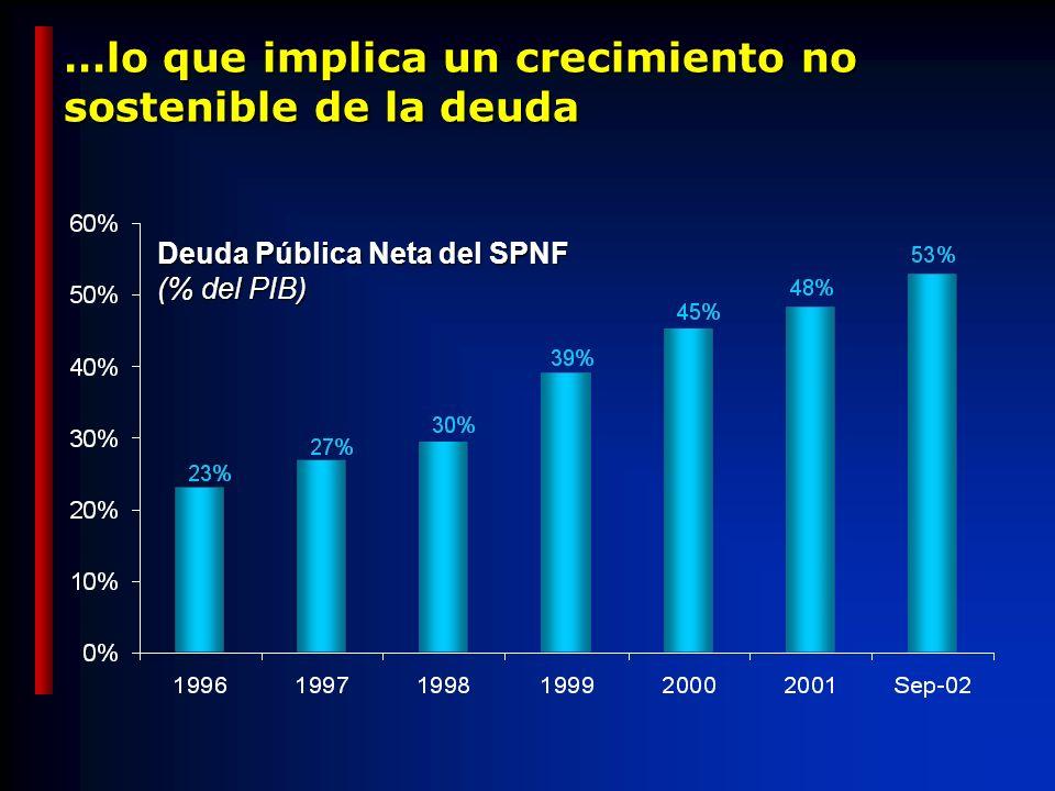 …lo que implica un crecimiento no sostenible de la deuda Deuda Pública Neta del SPNF (% del PIB)