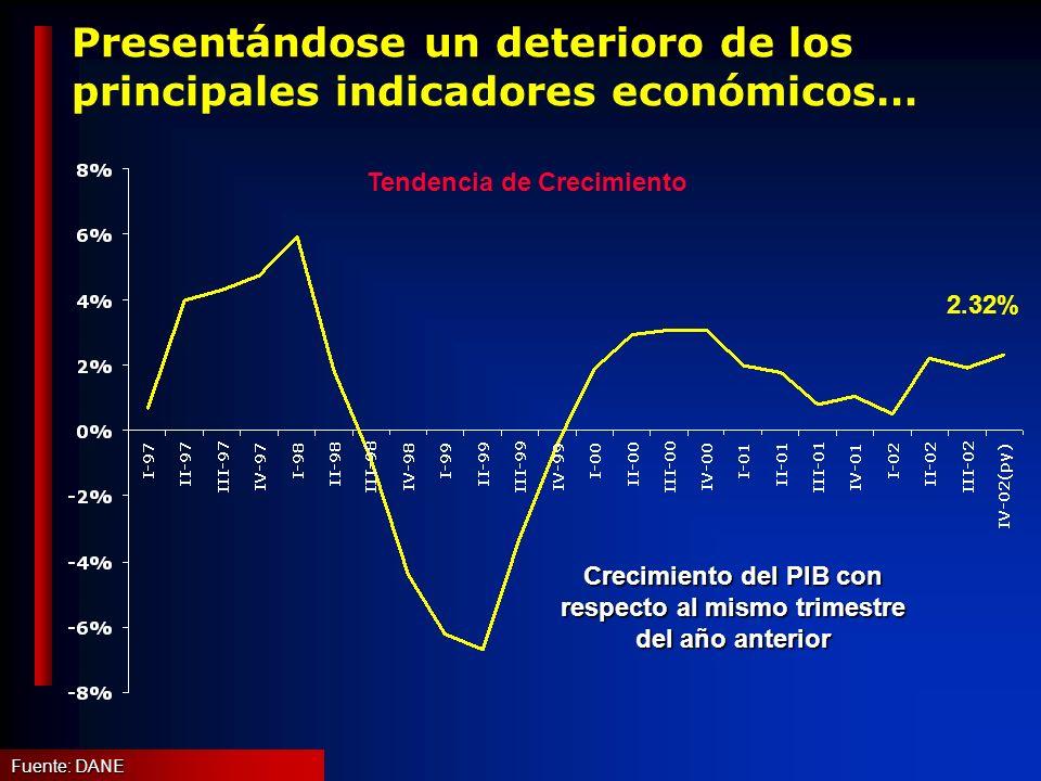 Presentándose un deterioro de los principales indicadores económicos… Crecimiento del PIB con respecto al mismo trimestre del año anterior Fuente: DANE 2.32% Tendencia de Crecimiento