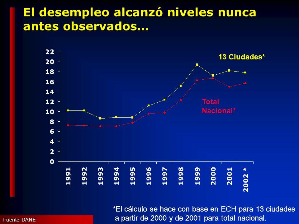 El desempleo alcanzó niveles nunca antes observados… 13 Ciudades* Total Nacional* Fuente: DANE *El cálculo se hace con base en ECH para 13 ciudades a partir de 2000 y de 2001 para total nacional.