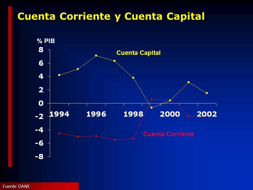 Cuenta Corriente y Cuenta Capital Cuenta Capital Cuenta Corriente % PIB Fuente: DANE