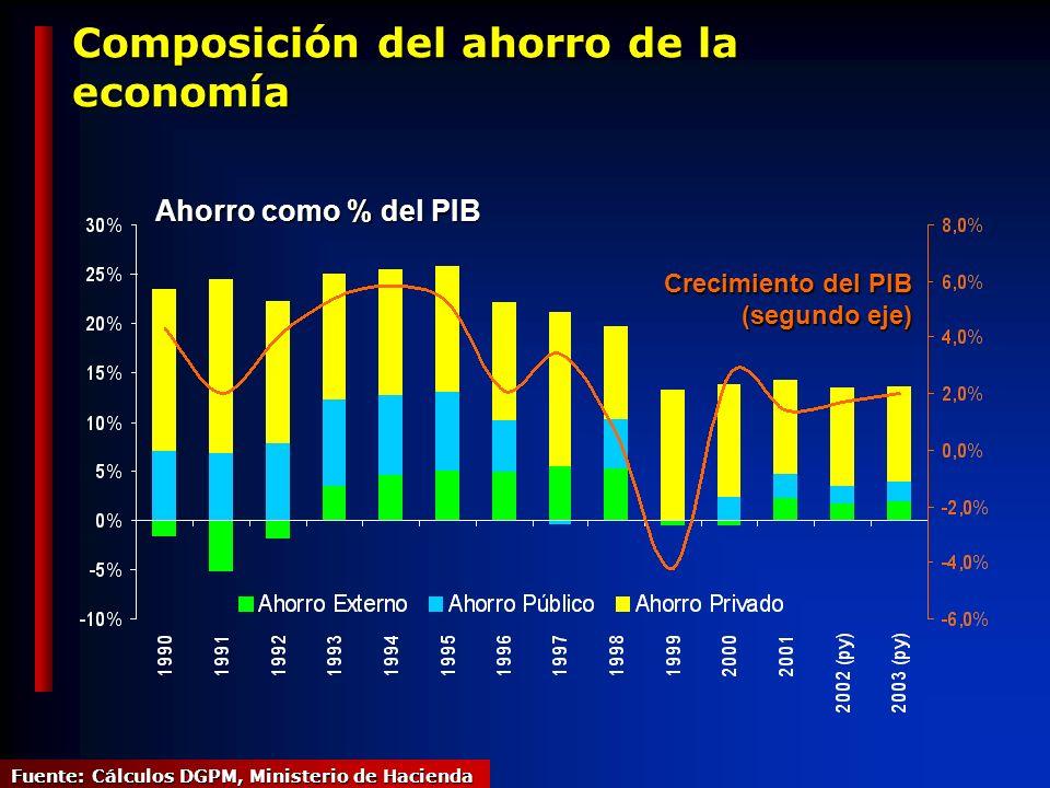 Composición del ahorro de la economía Ahorro como % del PIB Fuente: Cálculos DGPM, Ministerio de Hacienda Crecimiento del PIB (segundo eje)