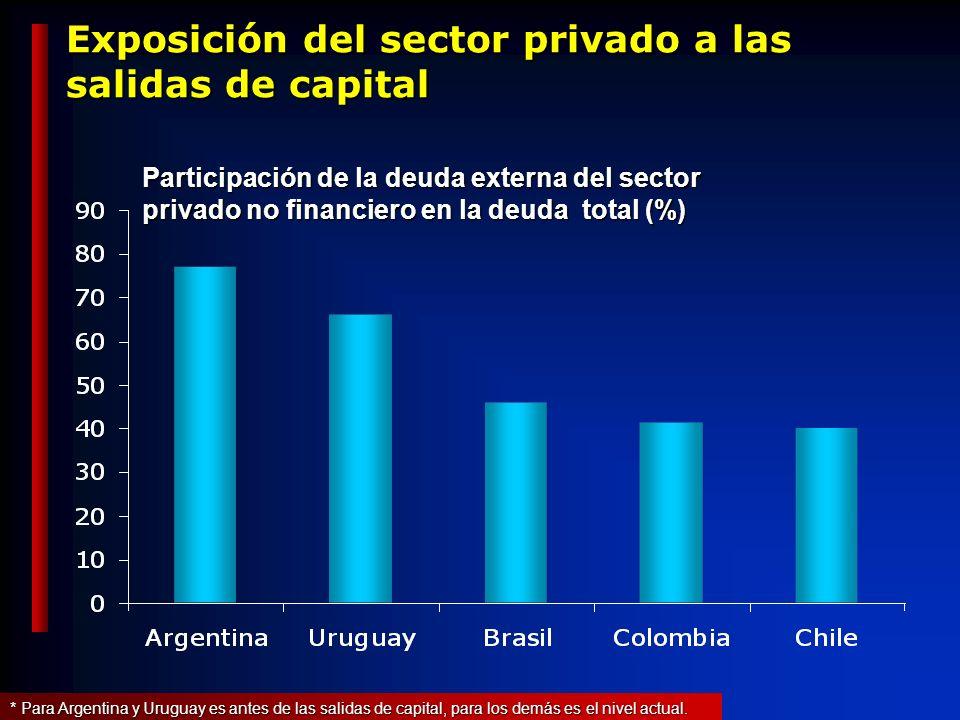 Exposición del sector privado a las salidas de capital Participación de la deuda externa del sector privado no financiero en la deuda total (%) * Para Argentina y Uruguay es antes de las salidas de capital, para los demás es el nivel actual.