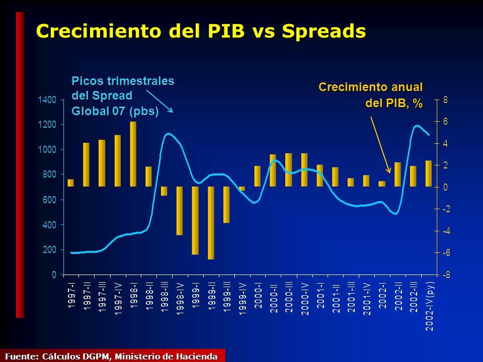 Crecimiento del PIB vs Spreads Picos trimestrales del Spread Global 07 (pbs) Crecimiento anual del PIB, % del PIB, % Fuente: Cálculos DGPM, Ministerio de Hacienda