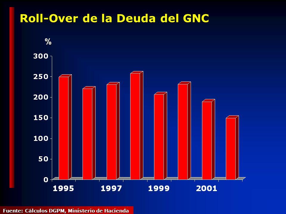 Roll-Over de la Deuda del GNC % Fuente: Cálculos DGPM, Ministerio de Hacienda