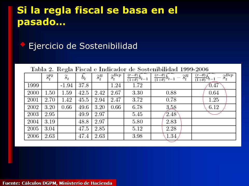 Si la regla fiscal se basa en el pasado… Ejercicio de Sostenibilidad Fuente: Cálculos DGPM, Ministerio de Hacienda