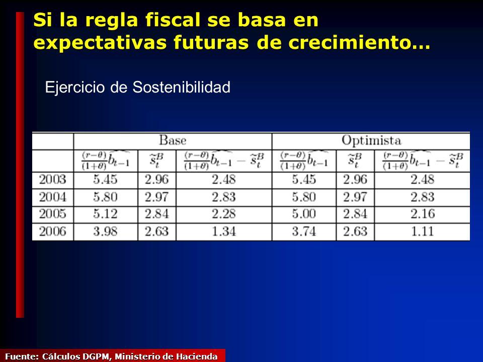 Si la regla fiscal se basa en expectativas futuras de crecimiento… Fuente: Cálculos DGPM, Ministerio de Hacienda Ejercicio de Sostenibilidad